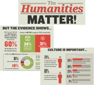 importance of humanities in our lives
